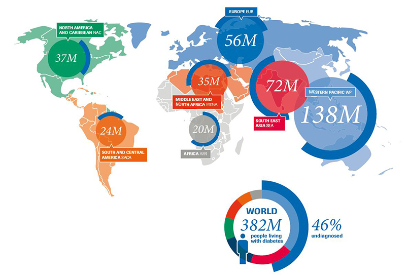 Diabetes World Map