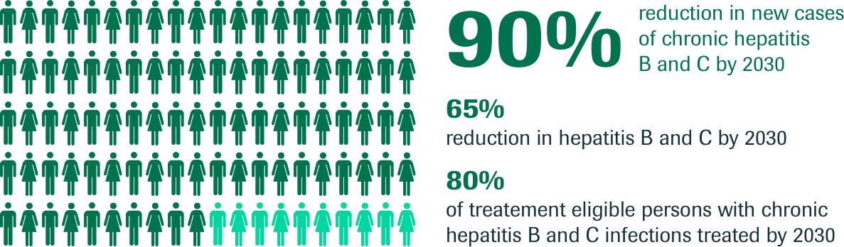90% reduction in new cases of chronic hepatitis B and C by 2030