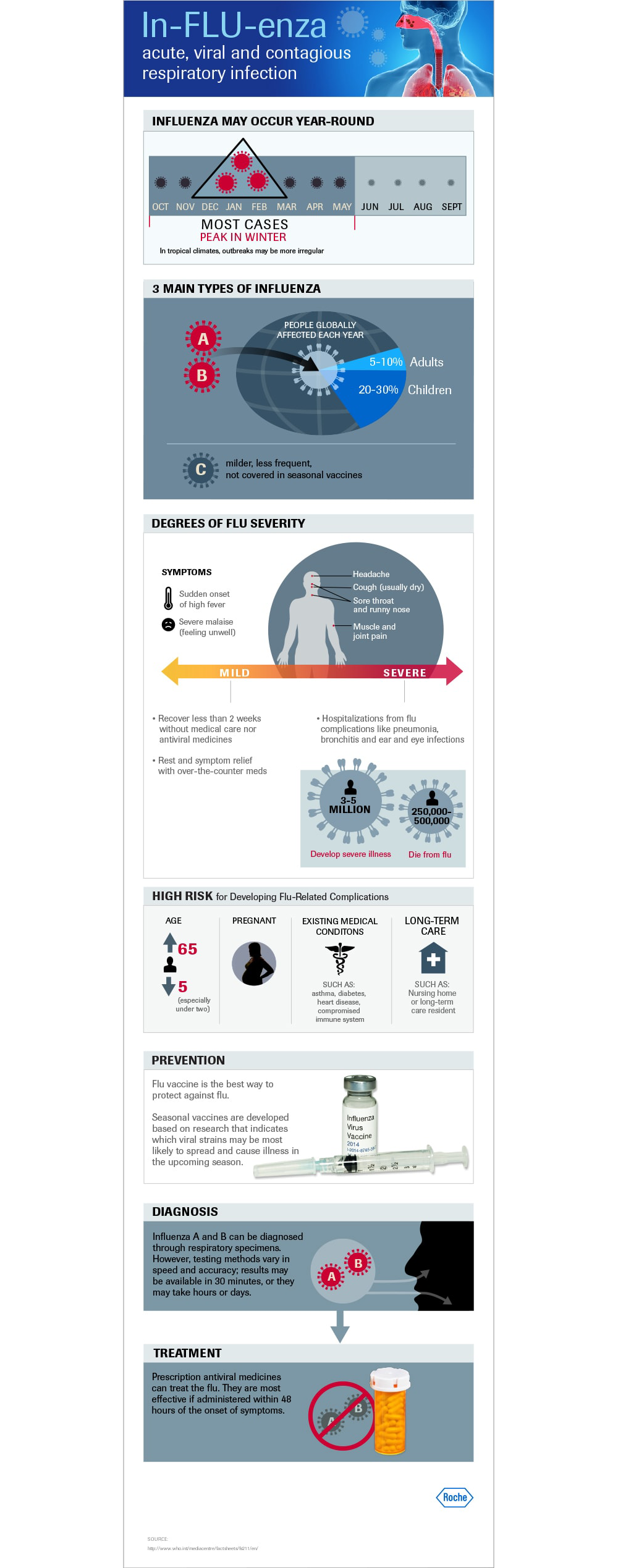 Infographic: Influenza: Acute, Viral and Contagious Respiratory Infection